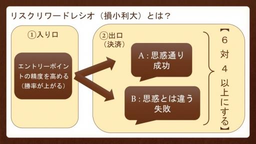 ☆リスクリワード解説