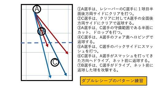 ダブルスレシーブのパターン練習