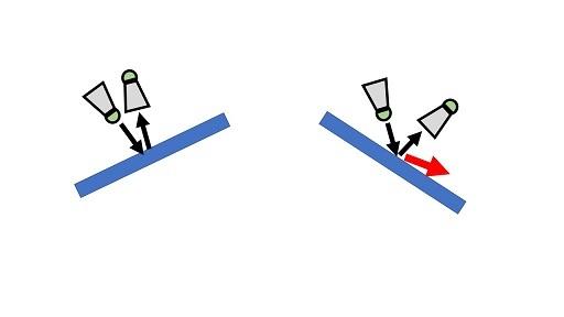 ラケット面の角度と返球方法