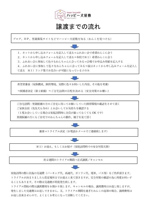 譲渡までの流れ20190113
