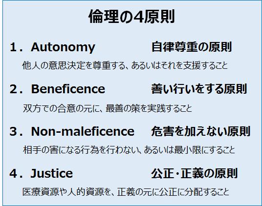 倫理4原則