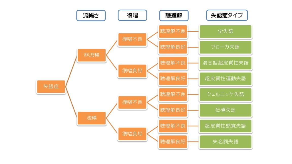 失語の分類