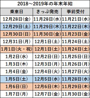 年末年始2018-19