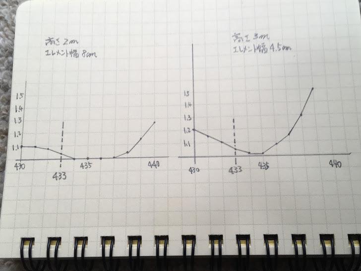 2mHB9CV/SWRグラフ
