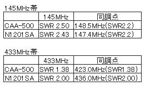 N1201SA/比較表