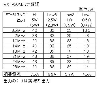 MX-P50M/各出力