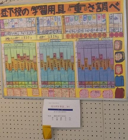 5 登下校の学習用具の重さ調べ