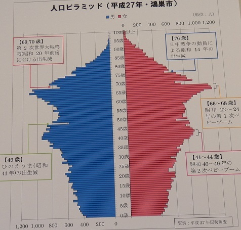 1 鴻巣市年齢別人口グラフ
