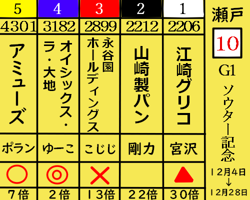 ソウター記念 2