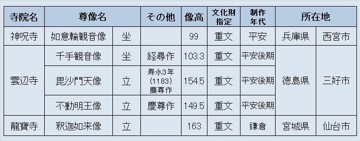 「仁和寺と御室派のみほとけ展」初見仏像リスト