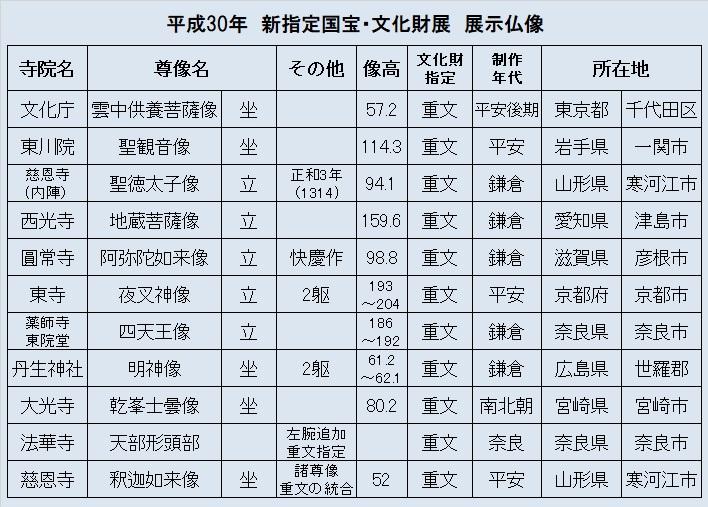 平成30年度新指定文化財展出展仏像リスト