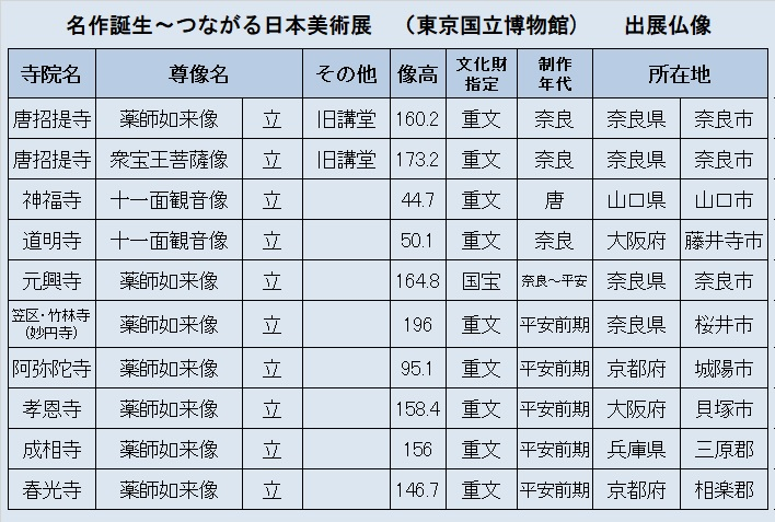 「名作誕生~つながる日本美術展」出展仏像リスト