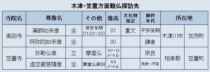 木津・笠置方面観仏探訪先