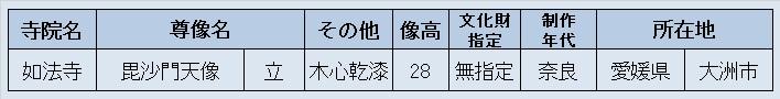 観仏先リスト~如法寺