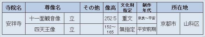 観仏先リスト~安祥寺