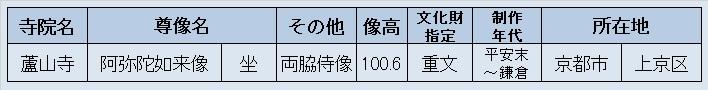 観仏先リスト~蘆山寺