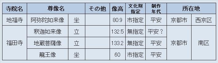 観仏先リスト~地福寺・福田寺