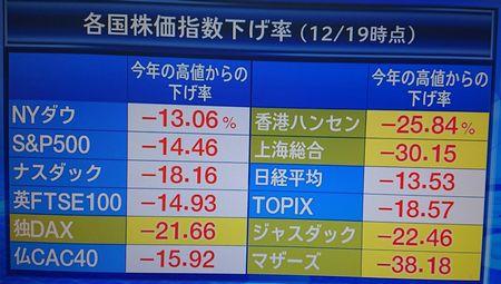 各国株価指数下げ率