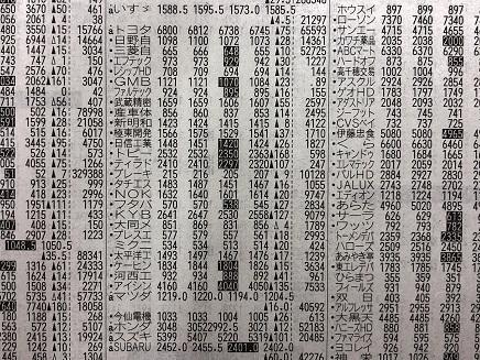 12122018 輸送用機器11日株価 S
