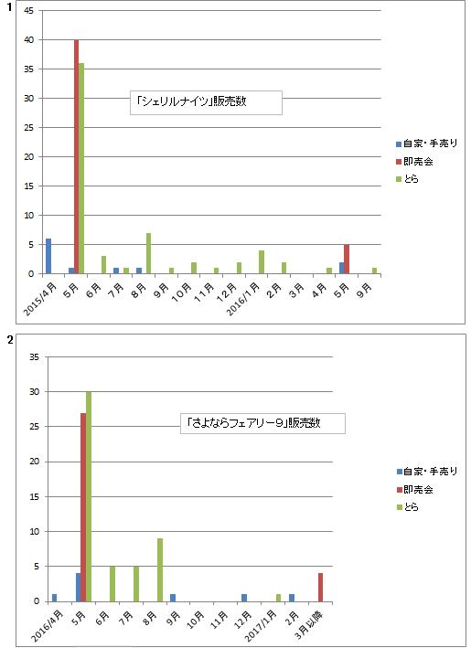 販売推移2015-2016