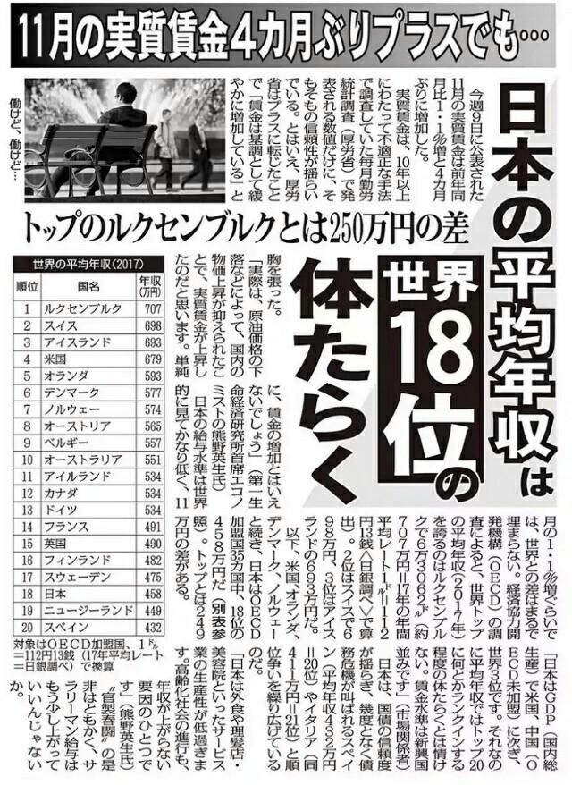 日本の平均年収は世界18位の体らく!賃金水準は新興国並み!実質賃金4カ月ぶり増加はアベノミクスの大嘘