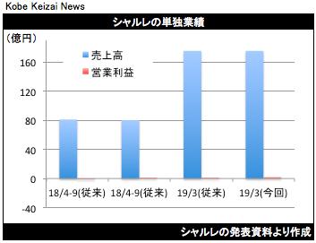 20181102シャルレ業績修正グラフ