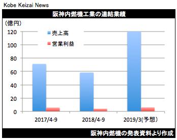 20181105阪神内燃機決算グラフ