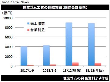 20181107住友ゴム業績修正グラフ