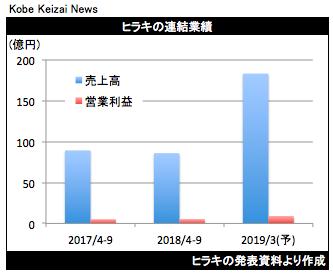 20181107ヒラキ決算グラフ