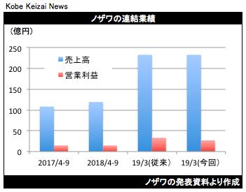 20181109ノザワ業績修正グラフ