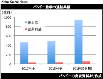 20181109バンドー決算グラフ