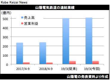 20181109山陽電決算グラフ