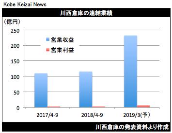 20181109川西倉庫決算グラフ