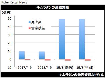 20181109キムラタン決算グラフ