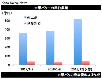 20181110六甲バタ決算グラフ