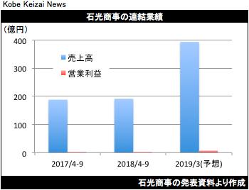 20181110石光商事決算グラフ