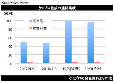 20181110ケミプロ化成修正グラフ