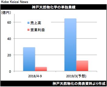 20181110神戸天然物化決算グラフ