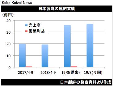 20181112日本製麻業績修正グラフ