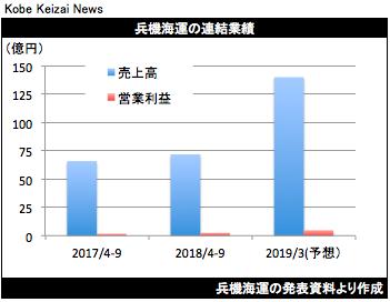 20181112兵機海運決算グラフ