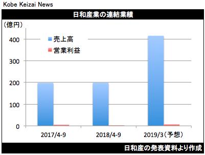 20181112日和産業決算グラフ