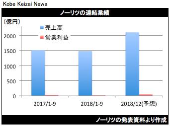 20181113ノーリツ決算グラフ
