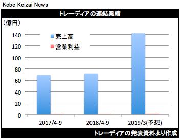 20181113トレーディア決算グラフ