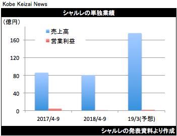 20181113シャルレ決算グラフ