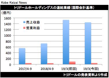 20181114トリドール 業績修正グラフ