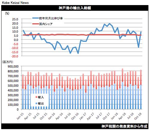 20181119神戸港貿易統計10月