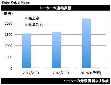 20181211トーホー決算グラフ