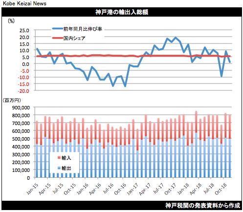 20181219神戸港貿易統計11月