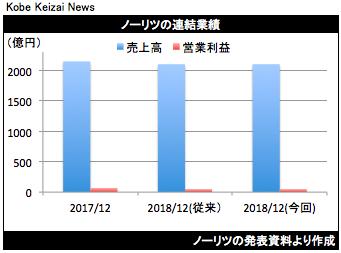 20181221ノーリツ業績修正グラフ