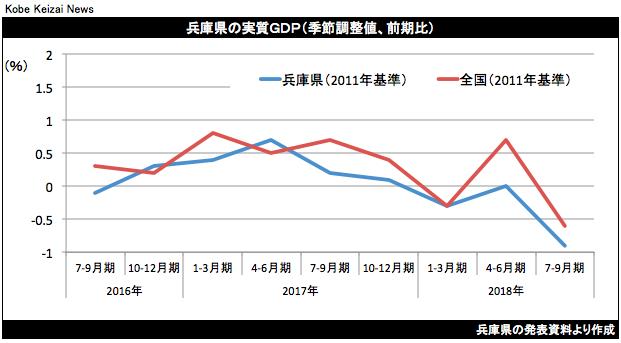 20181228兵庫県7-9月期GDP